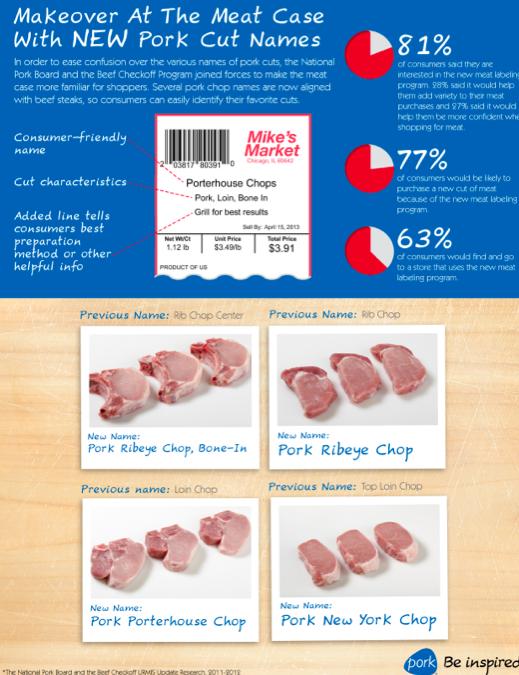 pork meat cuts, pork cuts renaming infographic
