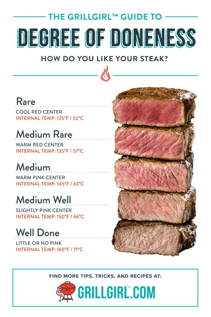 grillgirl, degrees of doneness, how to cook perfect steak