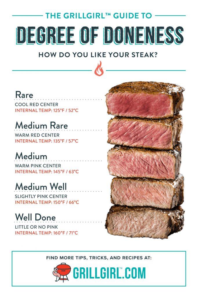 doneness of steak